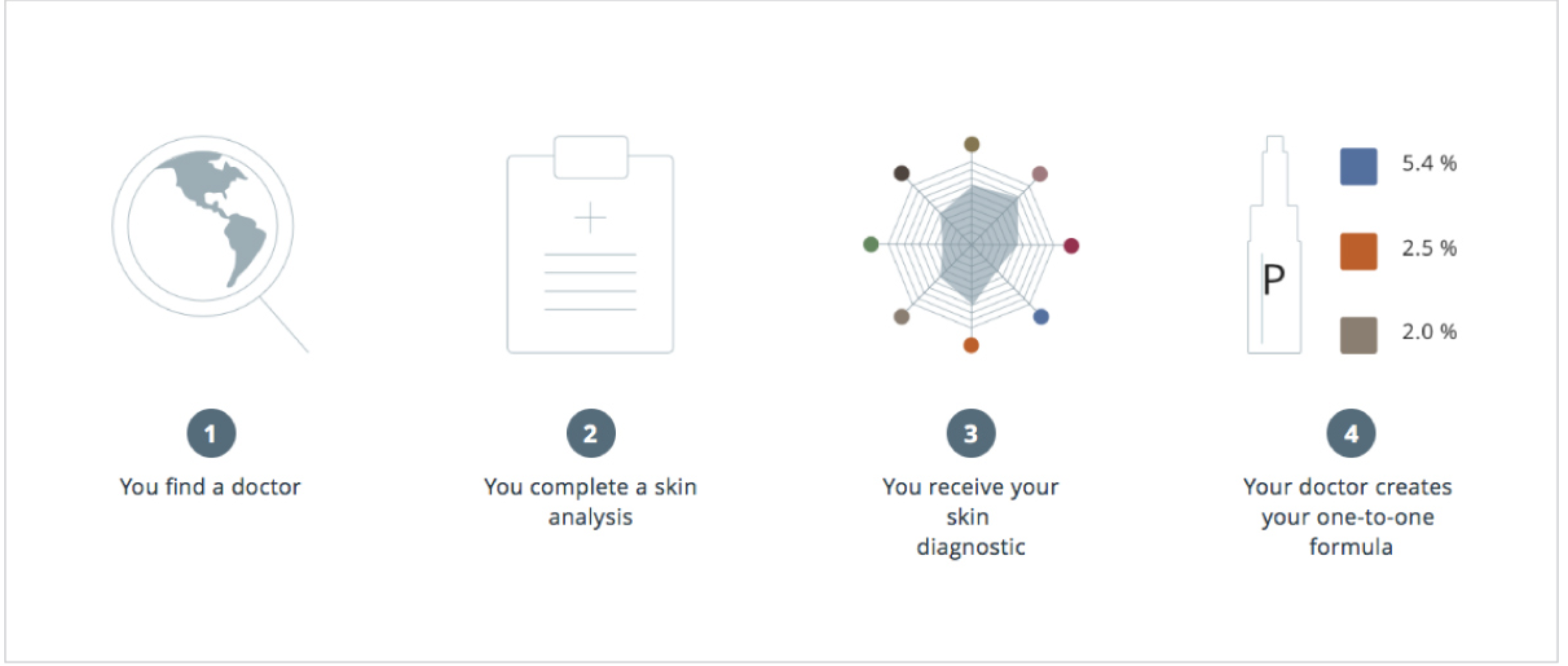 The Steps to Customised Universkin System